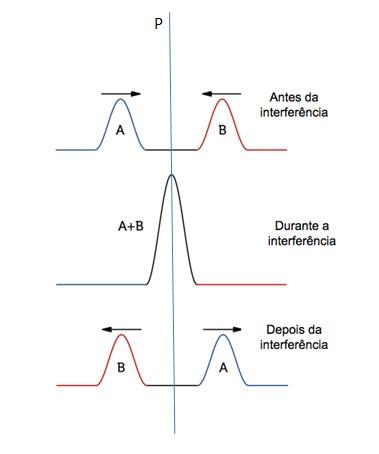 Fenômeno ondulatório
