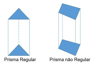 Prisma regular e não regular