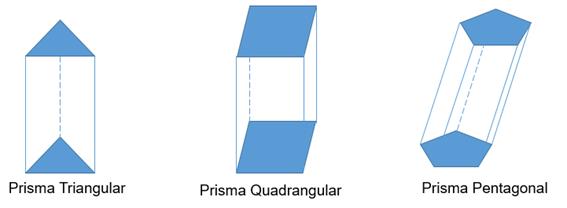 Prismas triangular, quadrangular e pentagonal