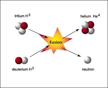 Processo de explosão da bomba de hidrogênio - reações nucleares