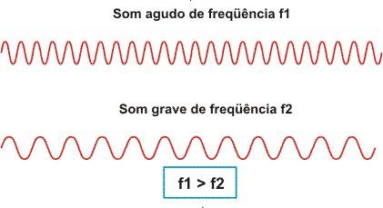 Som agudo e grave - ondas sonoras