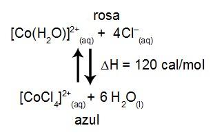 exemplo de como ocorre o efeito do íon comum