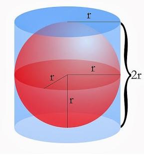 Cilindro circunscrito à esfera
