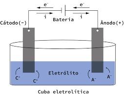 Cuba eletrolítica - eletrólise