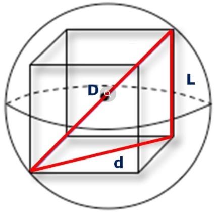 Cubo inscrito numa esfera - inscrição e circunscrição