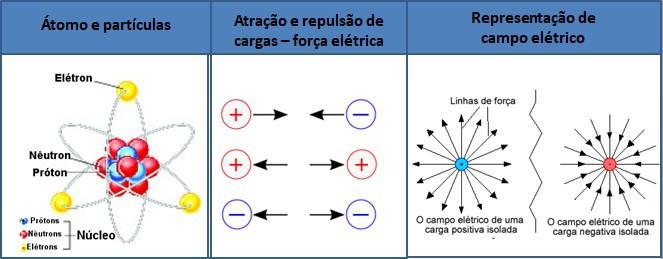 Átomo e partículas constituintes; atração e repulsão entre cargas elétricas, gerando uma força elétrica; representação do campo elétrico e suas linhas de força.
