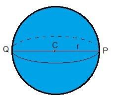 Uma esfera com algumas de suas características destacadas. Fonte: Info Escola