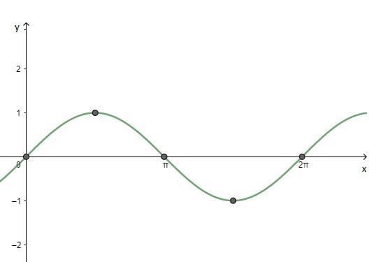 Representação da função seno no intervalo 0,2π. funções trigonométricas