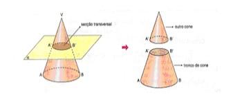 Um plano seccionando um tronco de cone de forma paralela a base do cone e os dois sólidos gerados a partir da secção: um cone menor e um tronco.