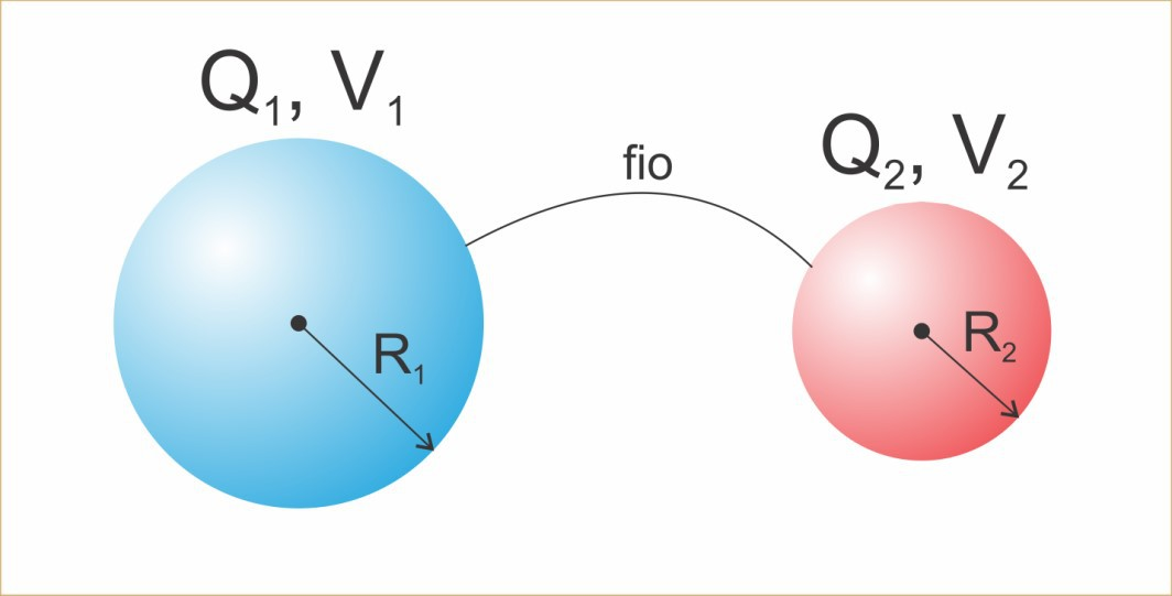 Representação de dois condutores conectados e em equilíbrio eletrostático.