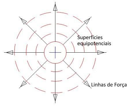 Linhas de campo de uma carga elétrica puntiforme positiva e círculos concêntricos que representam as linhas com mesmo potencial elétrico formando as superfícies equipotenciais.