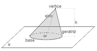 Elementos do cone