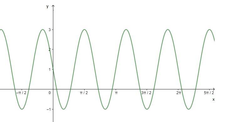 Representação da função: f(x)=1+2sen(3x- π)