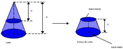 Na figura mais à esquerda, representação de um cone seccionado por um plano paralelo a sua base gerando um cone menor do que o cone original.