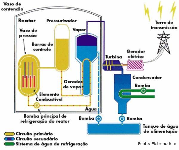 radioatividade: funcionamento de uma usina nuclear