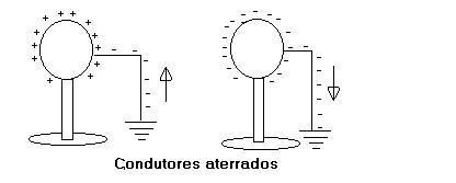 No primeiro condutor a Terra doa elétrons; no segundo condutor a Terra retira elétrons.