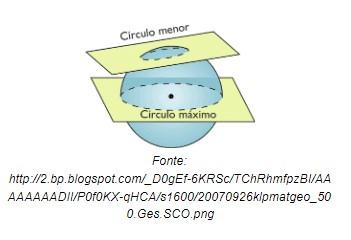 Representação de uma secção da esfera gerando um círculo qualquer e gerando o círculo máximo. Fonte: Stoodi.