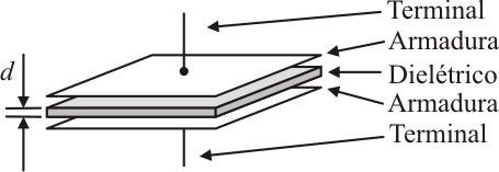 O capacitor mais simples é formado por duas placas paralelas separadas por uma distância d.