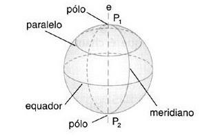 Representação dos elementos da esfera. Fonte: Matemática na Ponta do Lápis