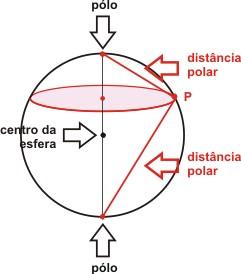 Representação de um ponto P em um paralelo na esfera e foco nas suas duas distâncias polares. Fonte: Alfa Conection