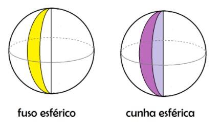 Mais à esquerda, representação de um fuso esférico e mais à direita, representação de uma cunha esférica. Fonte: Conhecimento Científico R7