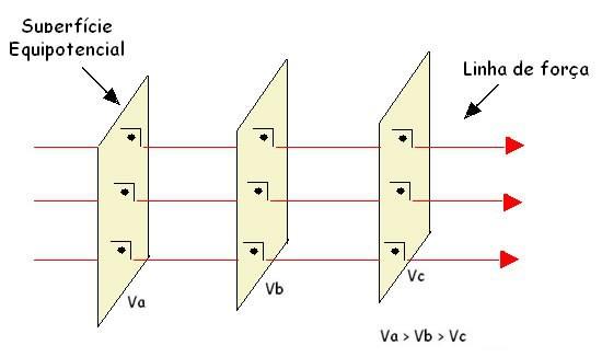 Representação de superfícies equipotenciais em campo elétrico uniforme.
