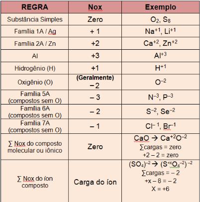 Tabela do Nox dos elementos químicos. Fonte da imagem: mesalva.com