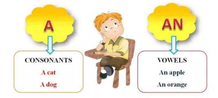 o uso dos artigos definidos e indefinidos em inglês