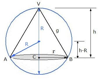 inscrição do cone na esfera