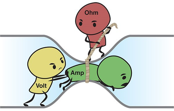 Ilustração sobre como a composição do material fornece uma resistência a passagem dos elétrons (corrente elétrica).