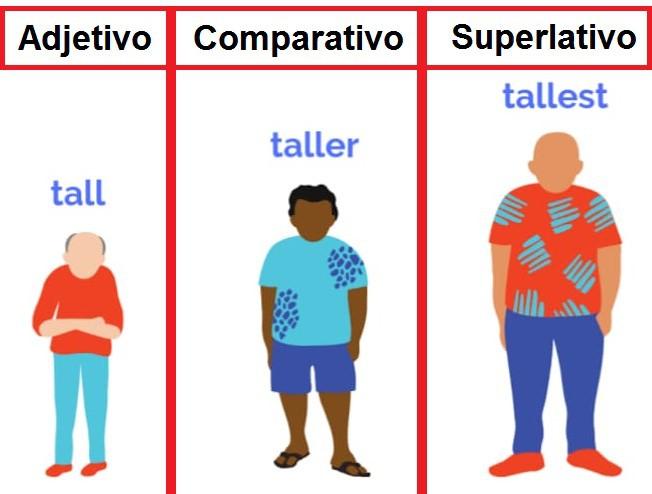 Na imagem acima, vemos a forma comparativa e superlativa do adjetivo tall (alto), onde taller significa mais alto e tallest o mais alto de todos.
