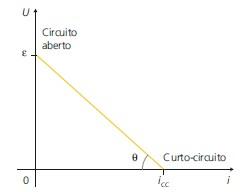 Gráfico da equação de um gerador elétrico