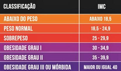 Tabela de IMC - Obesidade
