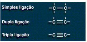 Tipos de ligação realizadas pelo carbono - postulados de kekulé