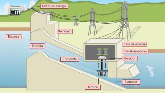 Usina hidrelétrica - gerador elétrico