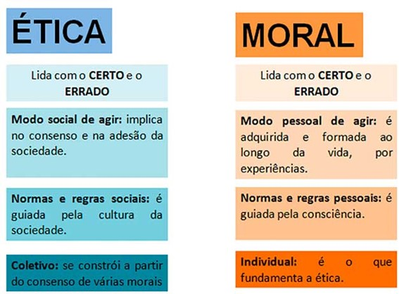 Diferenças entre moral e ética