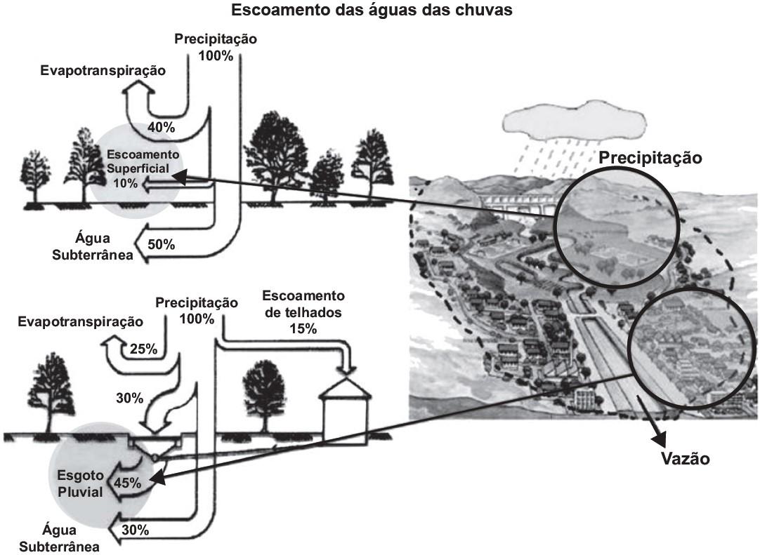 Simulado geral de geografia - urbanização