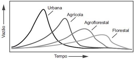 Simulado geral de geografia - vazão da água em diferentes coberturas