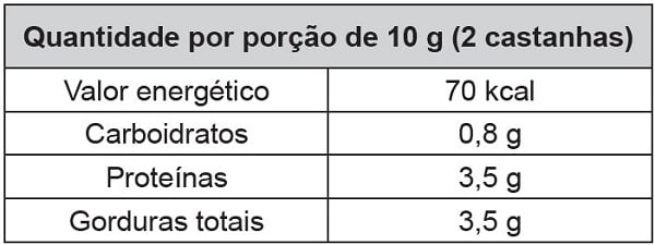 Tabela nutricional de uma castanha