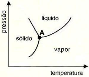 Diagrama de fases da água