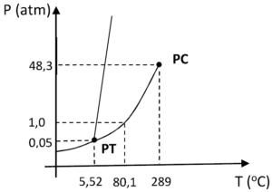 Diagrama de fases do benzeno