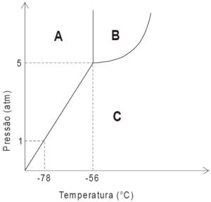 Diagrama de fases do co2