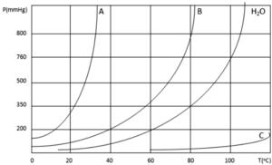 variações das pressões de 4 líquidos