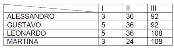Tabela de questão sobre expressões numéricas