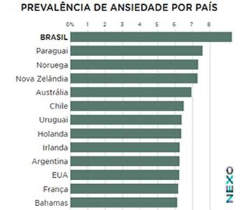 Gráfico com a prevalência da ansiedade em diversos países