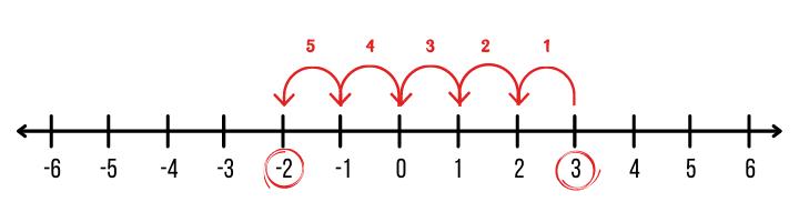 Reta numérica - regra de sinais