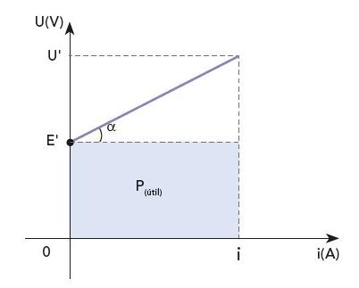 Gráfico da curva de um receptor elétrico