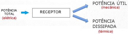 Potência em receptores elétricos