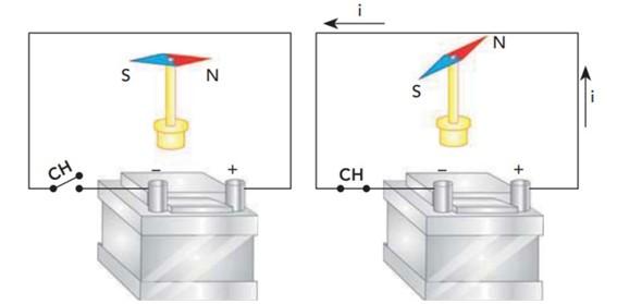 Experiência de Oersted - eletromagnetismo