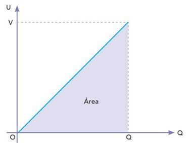 Gráfico de U por Q de um capacitor